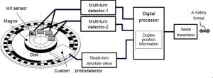 Nikon | News | MARM40AS and MARMK42AS multiturn