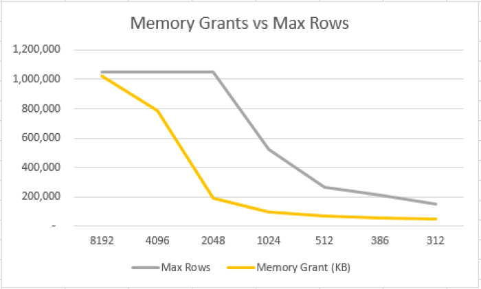 Memory Grants vs Max Rows in a Row Group