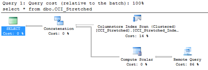 Enable Stretching CCI - Remote Query Execution Plan