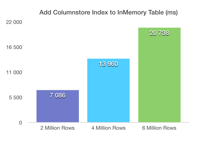 Elapsed Time Adding Columnstore Index