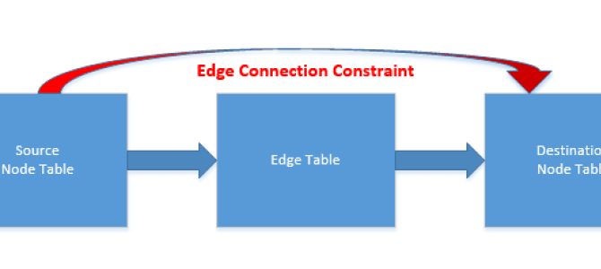 SQL Graph, part II – The Edge Constraints