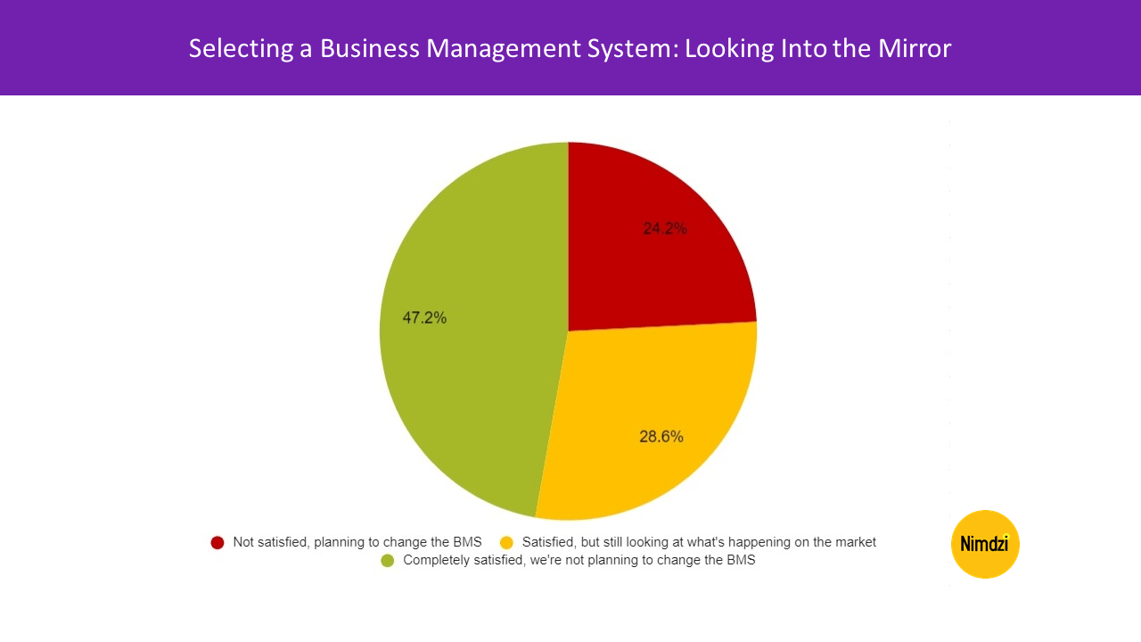 Selecting a Business Management System: Looking Into the Mirror<span class=