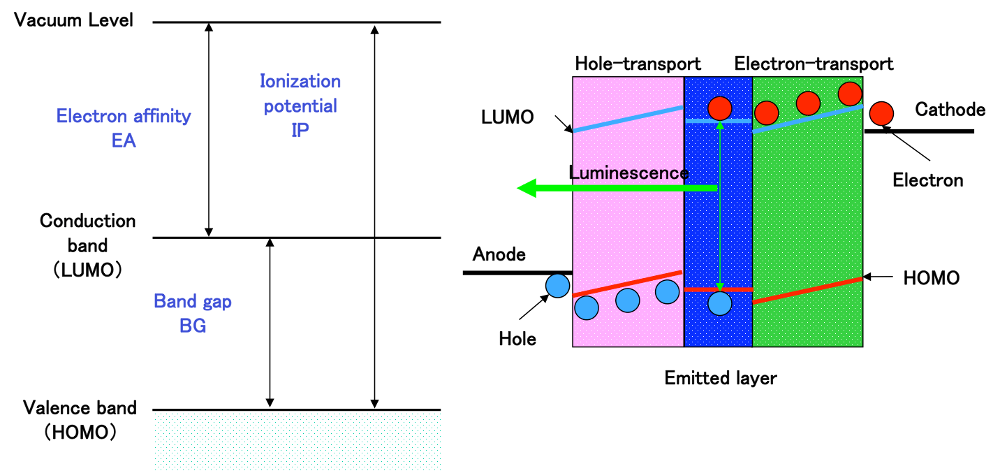 A visual representation of the principle behind the luminescence of an OLED.