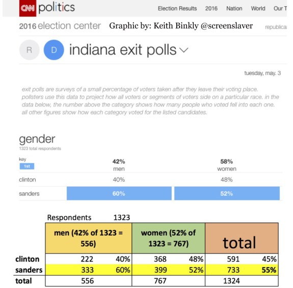CNN IN UExit Poll 1K Across with Credit