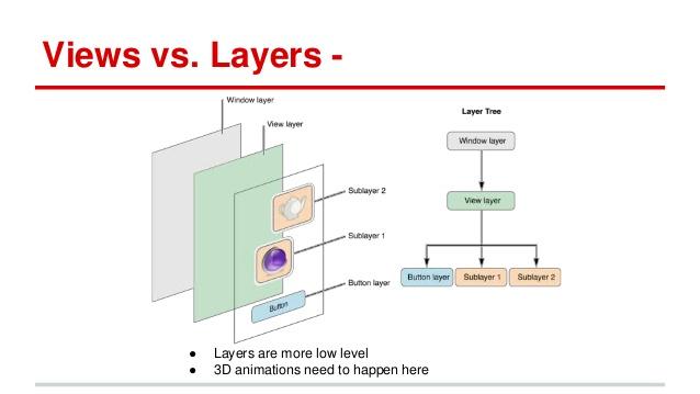 view และ layer กับการใช้งาน