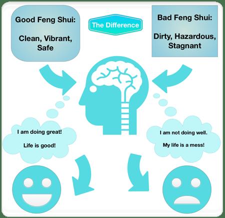 good-bad-feng-shui