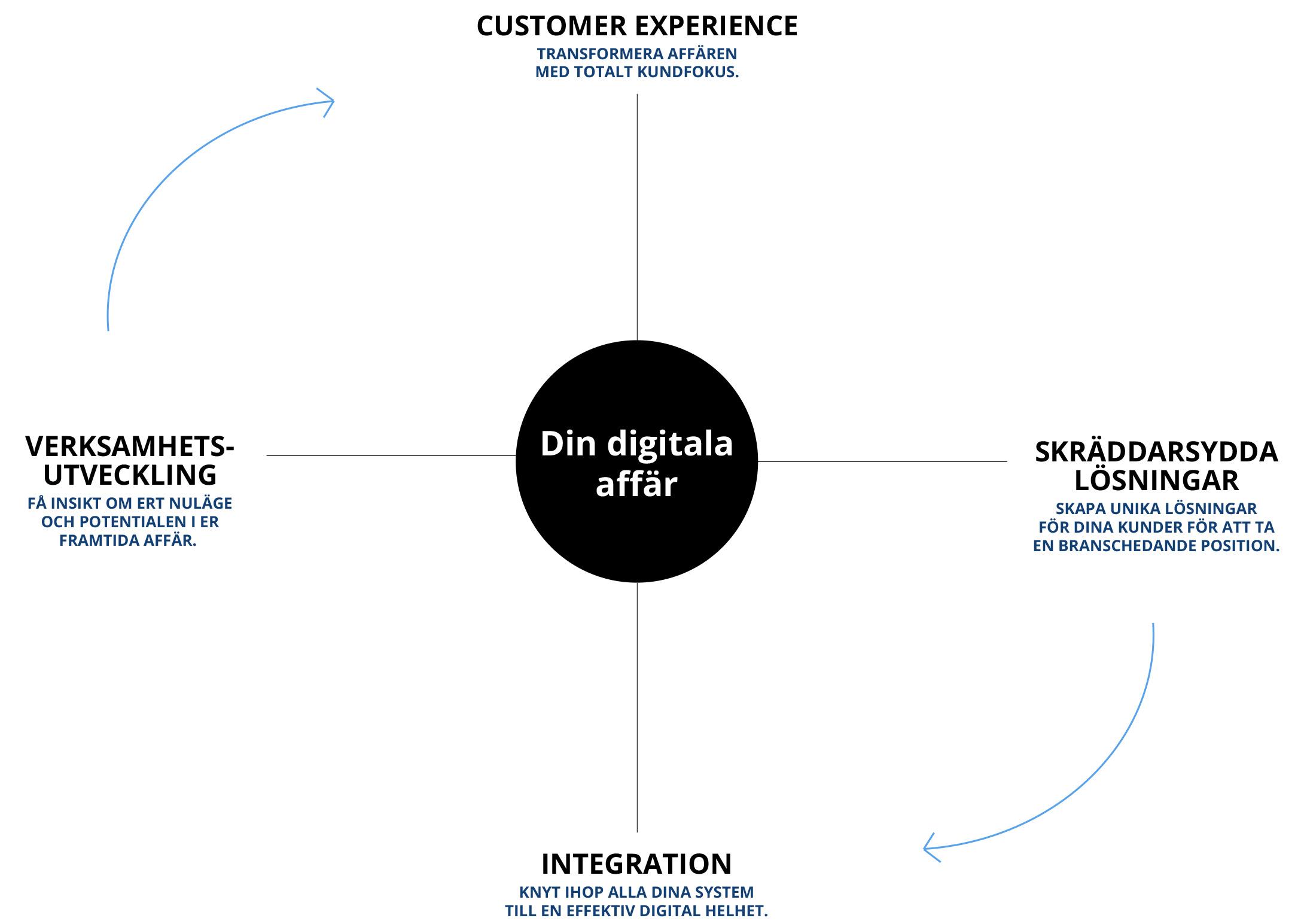 Din Partner Inom Digital Transformation