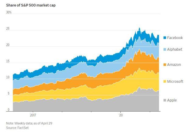 growing tech giants