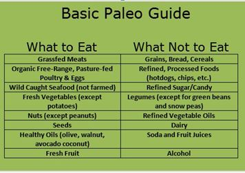 what to eat and what not to eat when you're on a Paleo Diet