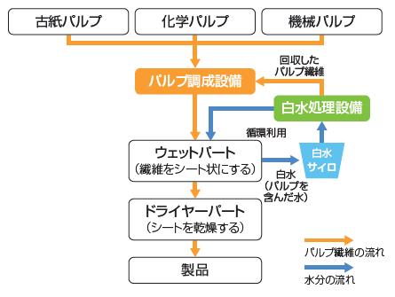 環境負荷の低減|環境に関わる責任|日本製紙グループ