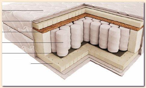 Structure Orthopedic Matress Fine Quality Mattresses