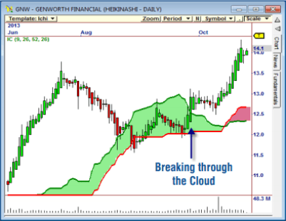 ichimoku chart patterns in OmniTrader