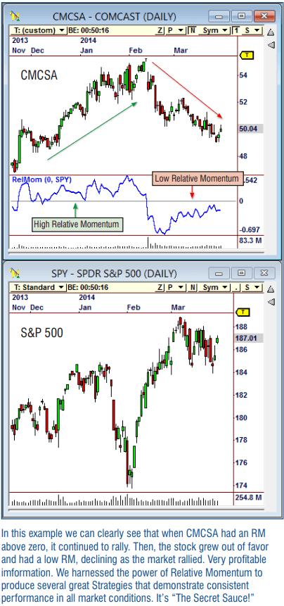 Relative Momentum: A Powerful New Indicator