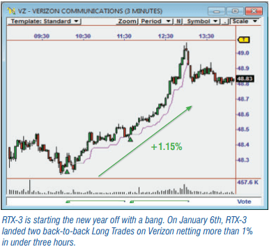 RTX-3 is starting the new year off with a bang. On January 6th, RTX-3 landed two back-to-back Long Trades on Verizon netting more than 1% in under three hours