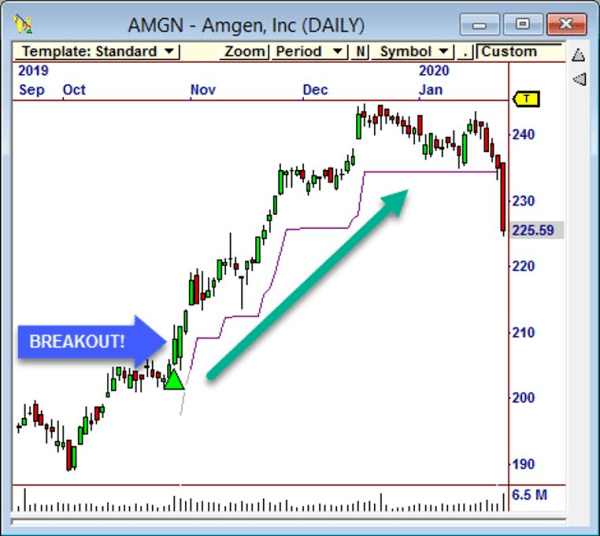 AMGN stock chart showing a breakout move
