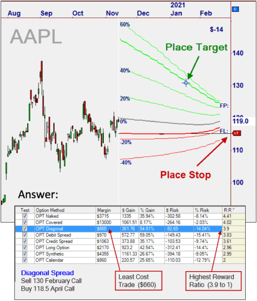 Option contracts on AAPL using Nirvana System's OptionTrader Plus to find the best options contracts available.