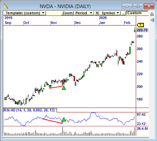 $NVDA is showing hidden bullish divergence in this stock chart