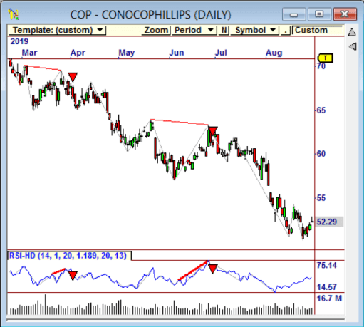 Here is an example of hidden bearish divergence on $COP