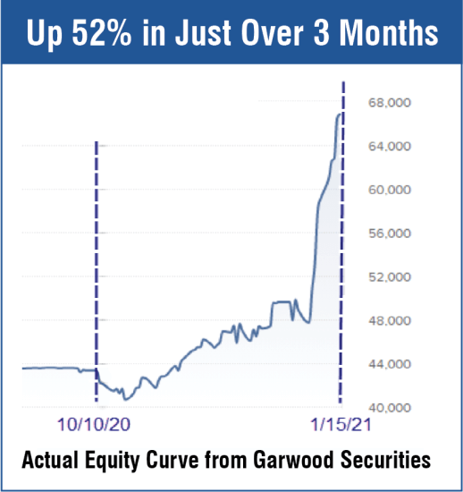 RocketTrade has boosted this Gar Wood Securities account by over 52% since November