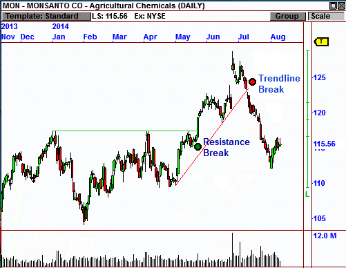 VisualTrader has the most advanced chart pattern recognition available