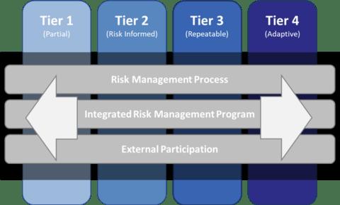 Cybersecurity Framework Tiers