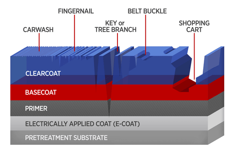 Schematic shows the five layers of a typical automobile composite body. Mar and scratch damages from five objects, seen as cracks and crevices in the coating layers, are marked.