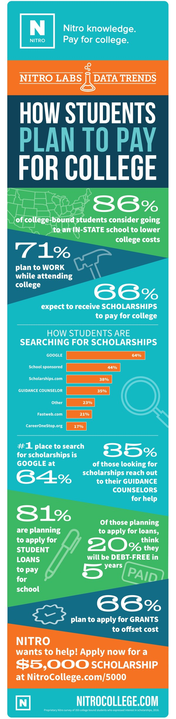 How Students Plan To Pay For College [Infographic]
