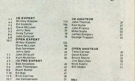 RPMX Points Standings 1984