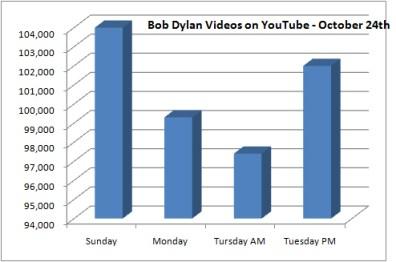Bob Dylan fans fight back