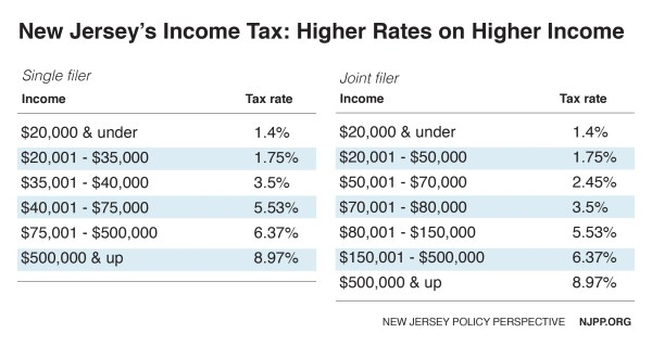 Reforming New Jersey's Income Tax Would Help Build Shared ...
