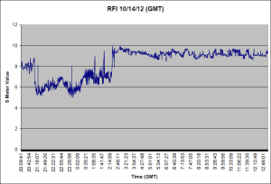 RFI graph, generated by Libra Office, and S-Meter Lite.
