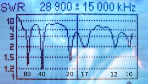 NI4L, 7 band off center fed dipole, SWR graph for 1 to 30 MHz.