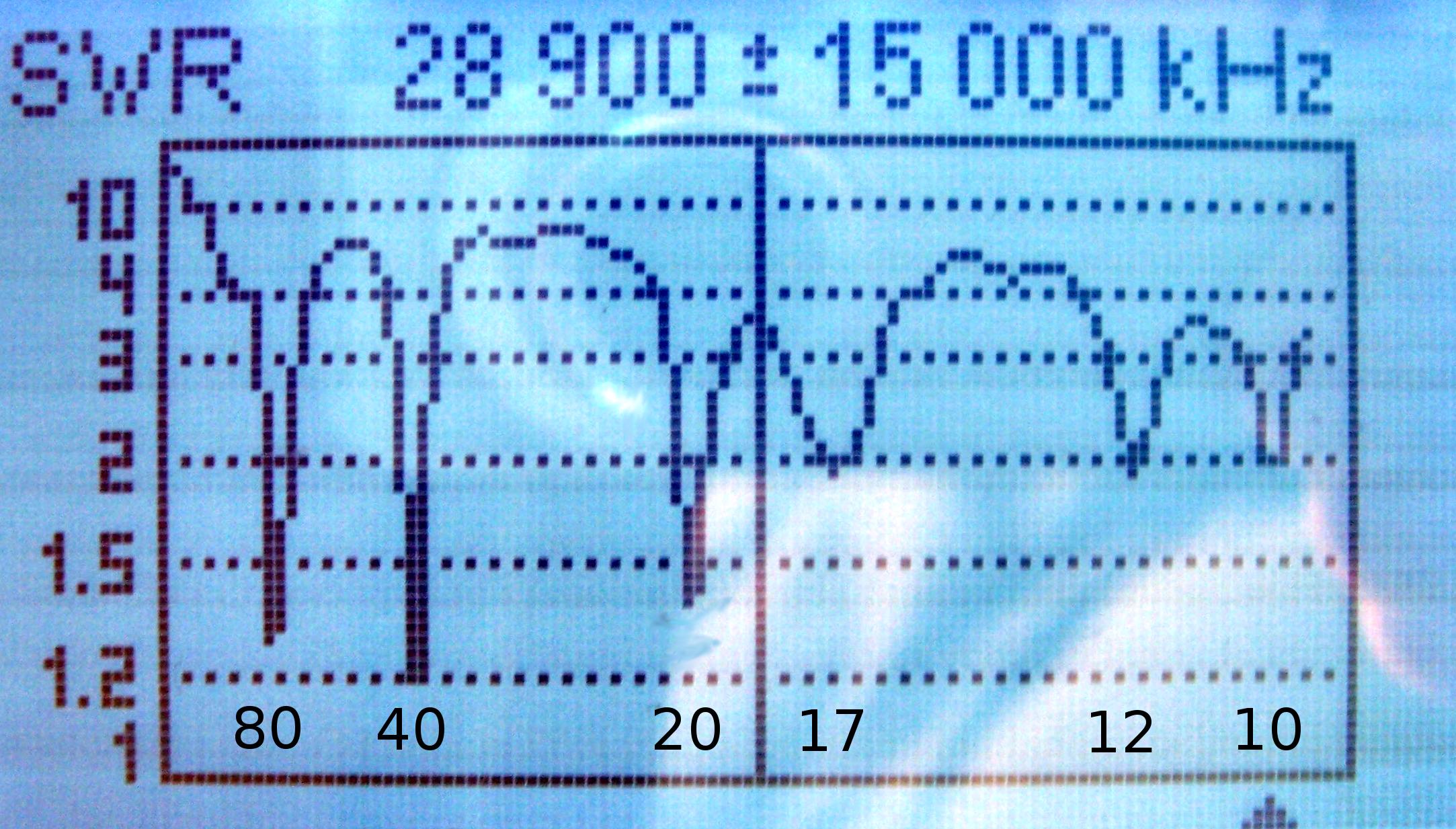 NI4L's 7 Band OCF Dipole - NK7Z NET