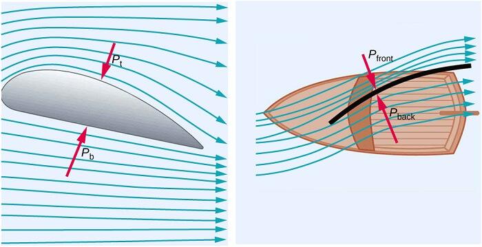 Bernoulli Yasası