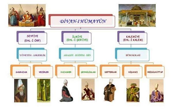 Osmanlı Divan Teşkilatı Üyeleri ve Görevleri Nelerdir?