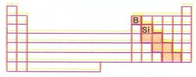 Yarı Metaller - Periyodik Tablodaki Yeri