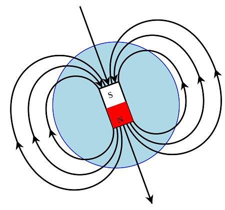 mıknatıs manyetik alanı
