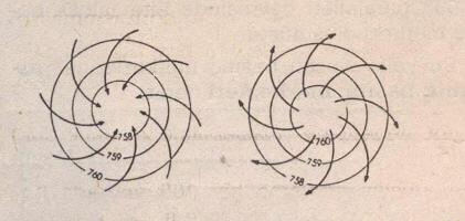 Alçak basınçta hava hareketi merkeze, yüksek basınçta merkezden çevreyedir. Ancak Kuzey Yarıküre'de rüzgârlar sağa, Güney Yarıküre'de sola saparlar.