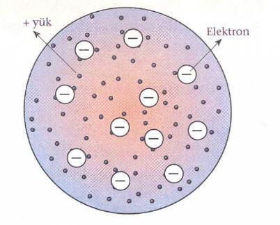 thomson-atom-modeli