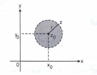 Karmaşık Sayılar ve Çember