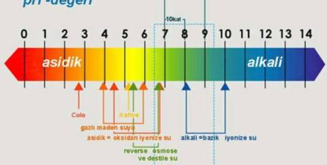 Suyun ph değeri nedir? İçme Suyunun ph Değeri Kaç Olmalıdır?