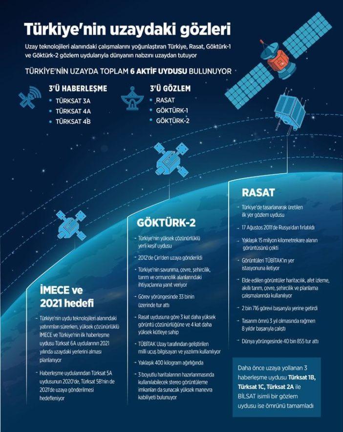 türkiye uyduları