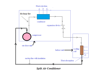 About split air conditioner features, installation and