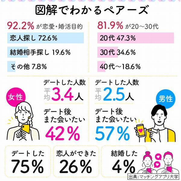 マッチングアプリでは婚活目的の割合は非常に低い