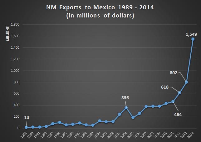 nm-mx-exports
