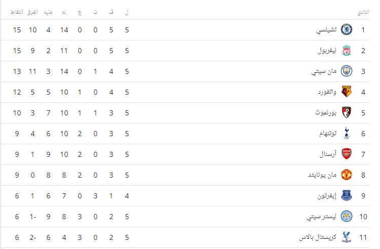 ترتيب الدوري الانجليزي