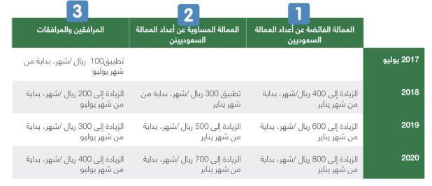 رسوم المرافقين في السعودية 2019 والفئات المستثناة من العمالة الوافدة فلي المملكة