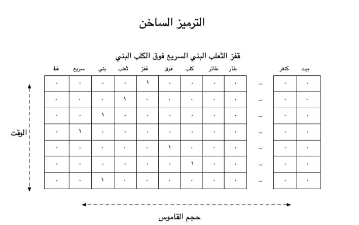 ترميز النصوص: مراجعة – مركز أبحاث فقه المعاملات الإسلامية