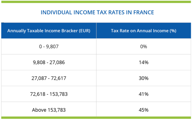 France Individual income tax rates