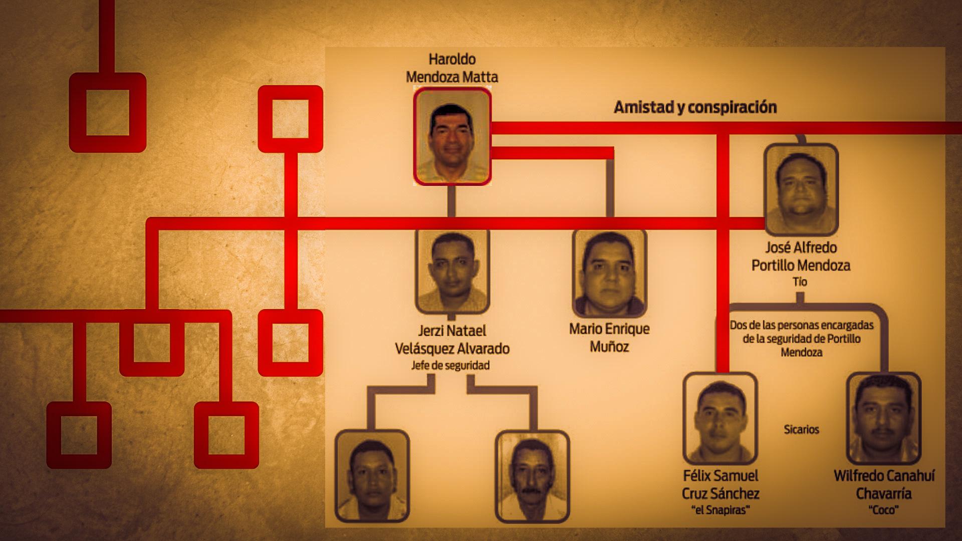 Empresa de cable del clan Mendoza Matta y otras con intereses políticos fueron contratadas por el TSE